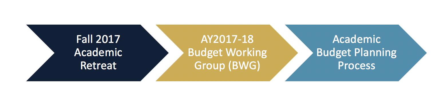 timeline of academic budget