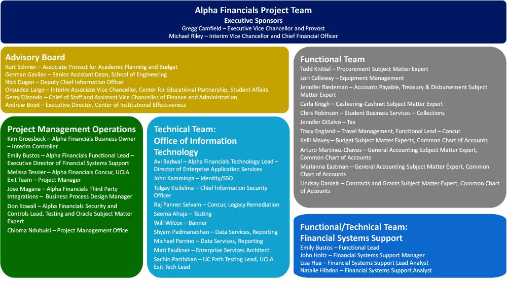 Alpha Financials team